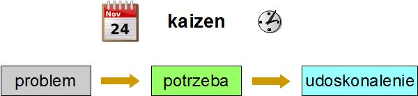 kaizen-problem-potrzeba-udoskonalenie