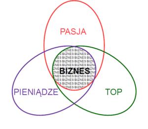 pasja-top-pieniadze-biznes