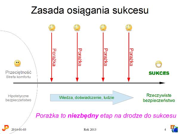 zasada-osiagania-sukcesu-2